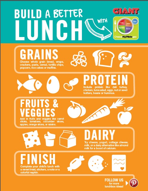 How to build a better lunch infographic